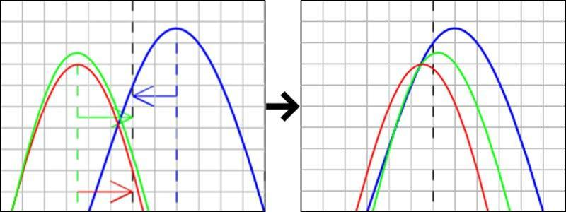 Adjust histogram – step 1