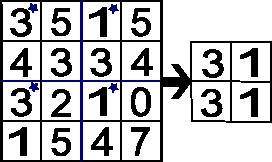 Partial parameter